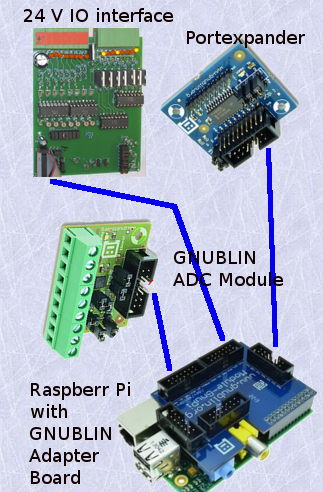 Picture RPi with Gnublin module GnuPi